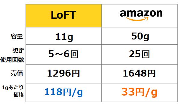 グランズレメディ価格比較
